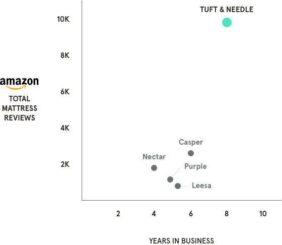 Tuft & Needle has thousands more Amazon reviews than any other competitor.